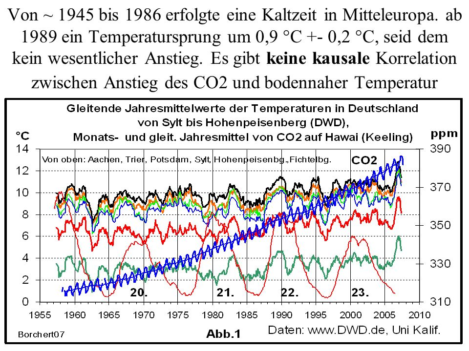 Von ~ 1945 bis 1986 erfolgte eine Kaltzeit in Mitteleuropa. ab 1989 ein Temperatursprung um 0,9 °C +- 0,2 °C, seid dem kein wesentlicher Anstieg. Es g