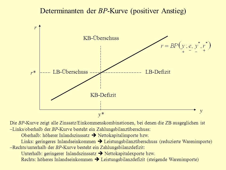 Determinanten der BP-Kurve (positiver Anstieg) r y LB-DefizitLB-Überschuss KB-Überschuss KB-Defizit y* r* Die BP-Kurve zeigt alle Zinssatz/Einkommenskombinationen, bei denen die ZB ausgeglichen ist –Links/oberhalb der BP-Kurve besteht ein Zahlungsbilanzüberschuss: Oberhalb: höherer Inlandszinssatz Nettokapitalimporte bzw.