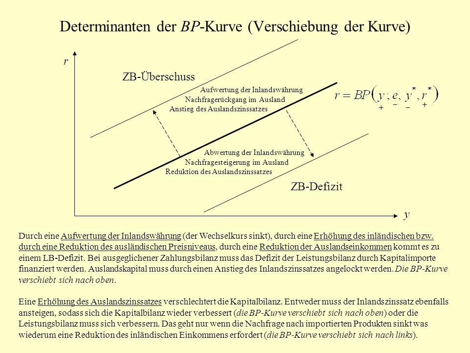Determinanten der BP-Kurve (Verschiebung der Kurve) r y ZB-Defizit ZB-Überschuss Aufwertung der Inlandswährung Nachfragerückgang im Ausland Anstieg de