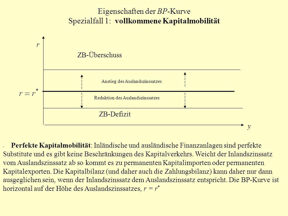 Eigenschaften der BP-Kurve Spezialfall 1: vollkommene Kapitalmobilität r y ZB-Defizit ZB-Überschuss Anstieg des Auslandszinssatzes Reduktion des Ausla