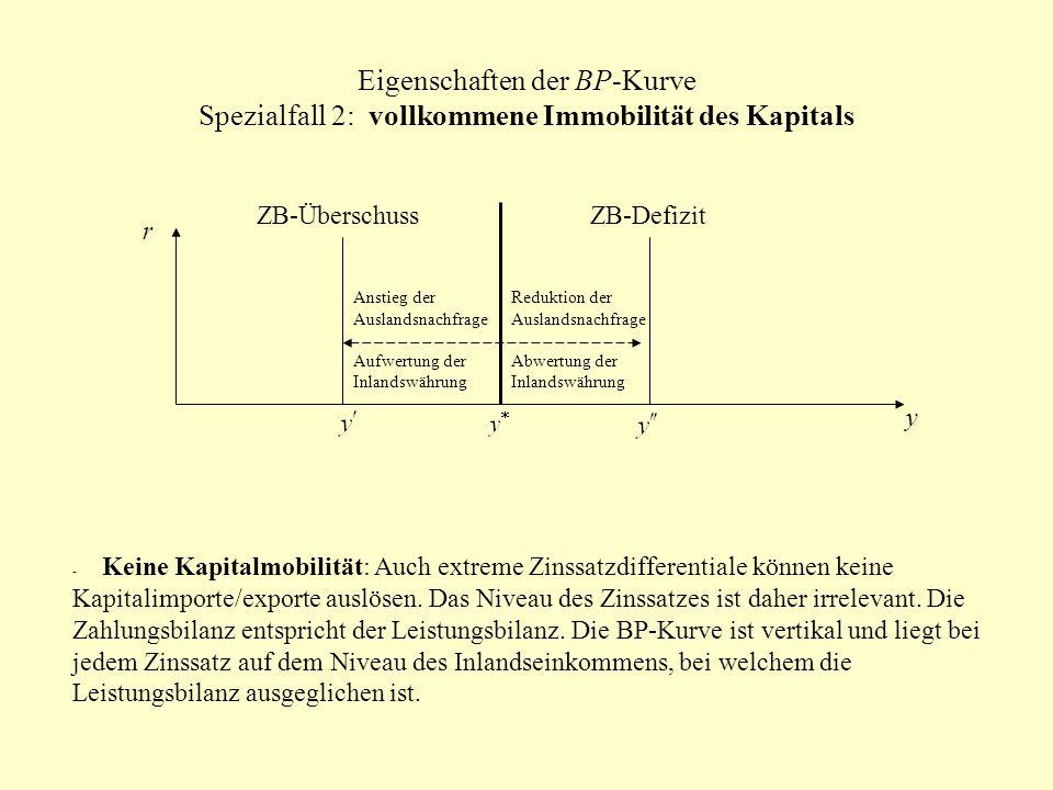 Eigenschaften der BP-Kurve Spezialfall 2: vollkommene Immobilität des Kapitals r y ZB-DefizitZB-Überschuss Anstieg der Auslandsnachfrage Aufwertung de