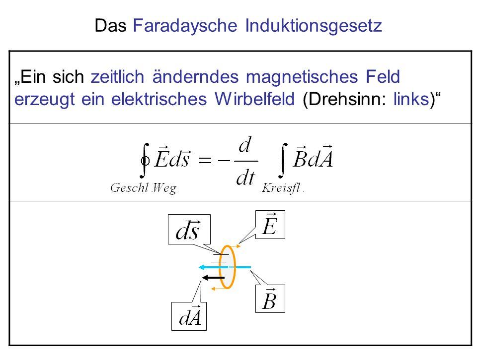 Ein sich zeitlich änderndes magnetisches Feld erzeugt ein elektrisches Wirbelfeld (Drehsinn: links) Das Faradaysche Induktionsgesetz