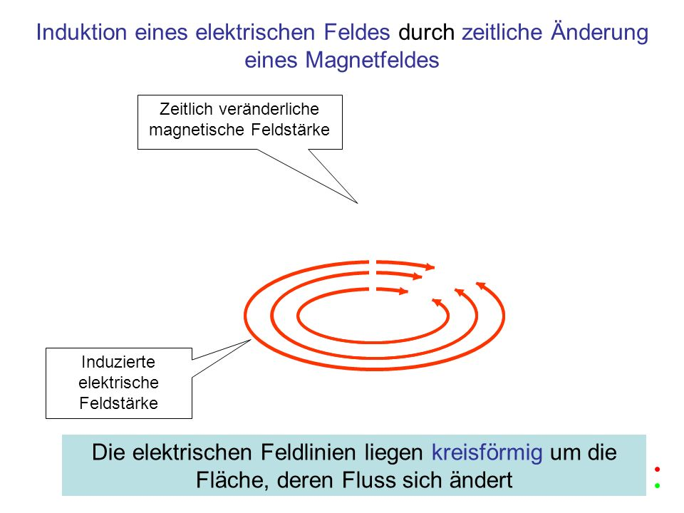 Zeitlich veränderliche magnetische Feldstärke Induzierte elektrische Feldstärke Induktion eines elektrischen Feldes durch zeitliche Änderung eines Mag