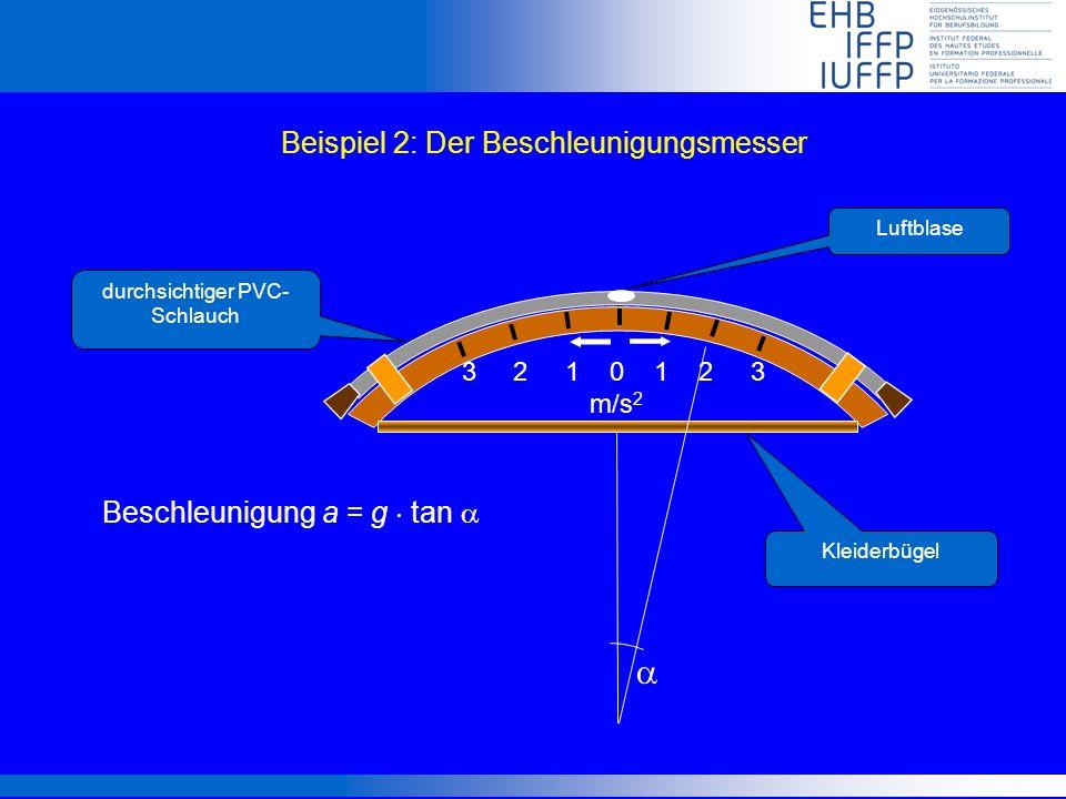 Beispiel 2: Der Beschleunigungsmesser durchsichtiger PVC- Schlauch Luftblase Beschleunigung a = g tan Kleiderbügel 3 2 1 0 1 2 3 m/s 2