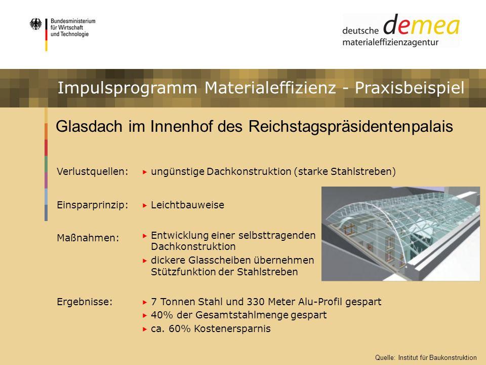 Impulsprogramm Materialeffizienz Metallverarbeiter in Bayern Verlustquellen: hohes Zerspanungvolumina hohe Ausschussrate Einsparprinzip: Änderung der Gussaufmaße Einbau von Prüfschritten Maßnahmen: Kommunikation mit dem Gusszulieferunternehmen Einführung einer automatisierten Maßkontrolle nach dem Drehen Ergebnisse: 45% geringeres Zerspanungsvolumen bei manchen Teilen weniger Werkzeugverschleiß durch geringeres Zerspanungsvolumen 35% Verringerung der Bearbeitungshauptzeiten 115.000 Einsparpotenzial pro Jahr 5,9% Materialeinsparung Impulsprogramm Materialeffizienz - Praxisbeispiel