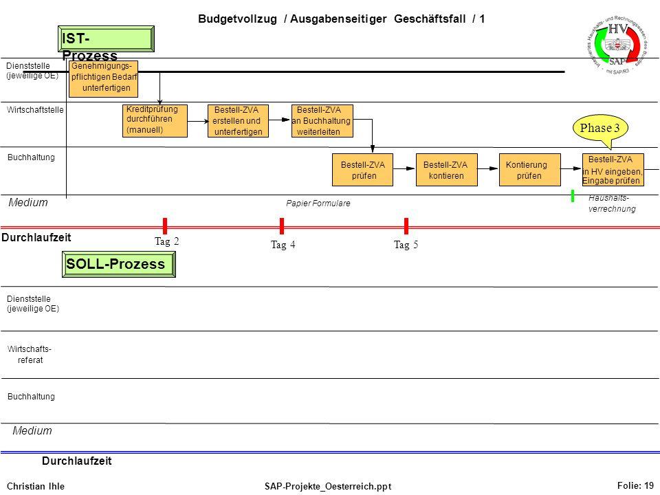 Christian IhleSAP-Projekte_Oesterreich.ppt Folie: 19 Dienststelle (jeweilige OE) Wirtschaftstelle Buchhaltung IST- Prozess Wirtschafts- referat Buchha