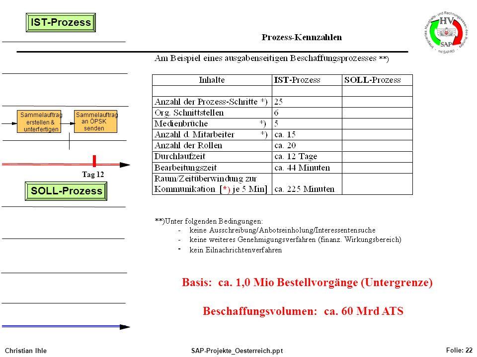 Christian IhleSAP-Projekte_Oesterreich.ppt Folie: 22 SOLL-Prozess Sammelauftrag erstellen & unterfertigen Sammelauftrag an ÖPSK senden IST-Prozess Tag