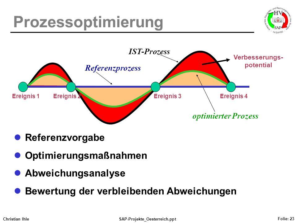Christian IhleSAP-Projekte_Oesterreich.ppt Folie: 23 Prozessoptimierung Referenzvorgabe Optimierungsmaßnahmen Abweichungsanalyse Bewertung der verblei