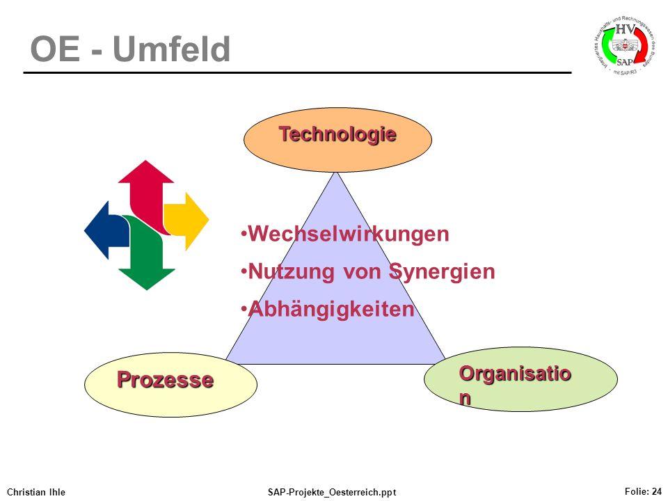 Christian IhleSAP-Projekte_Oesterreich.ppt Folie: 24 OE - Umfeld Prozesse Technologie Organisatio n Wechselwirkungen Nutzung von Synergien Abhängigkei