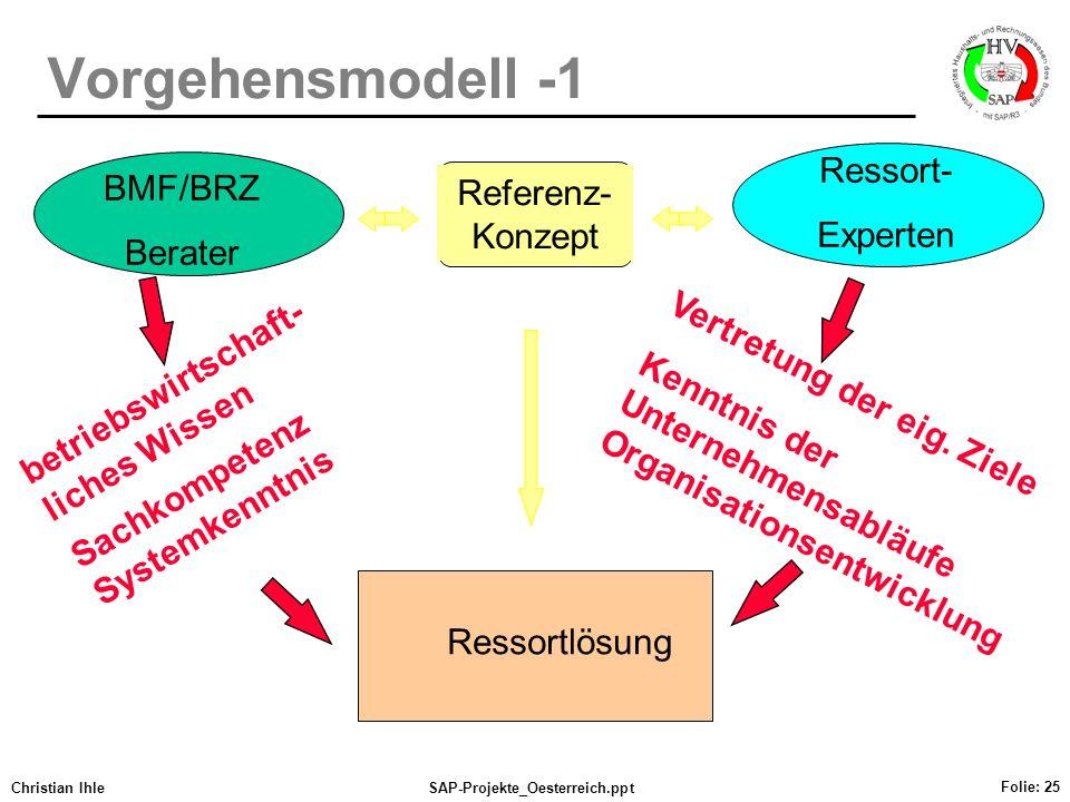 Christian IhleSAP-Projekte_Oesterreich.ppt Folie: 25 Vorgehensmodell -1 betriebswirtschaft- liches Wissen Sachkompetenz Systemkenntnis Vertretung der