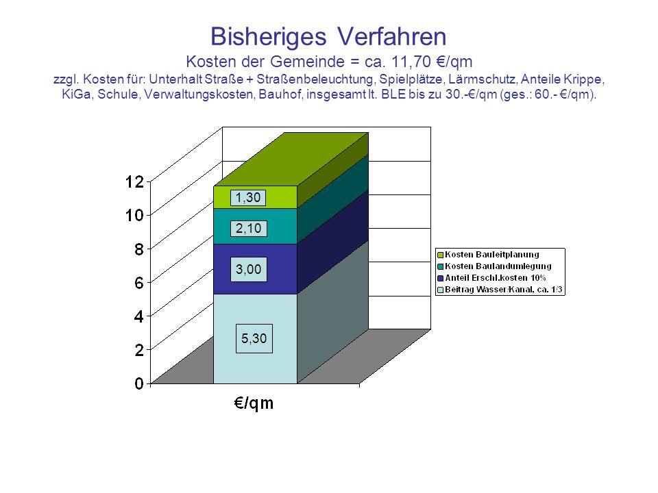 Bisheriges Verfahren Kosten der Gemeinde = ca. 11,70 /qm zzgl. Kosten für: Unterhalt Straße + Straßenbeleuchtung, Spielplätze, Lärmschutz, Anteile Kri