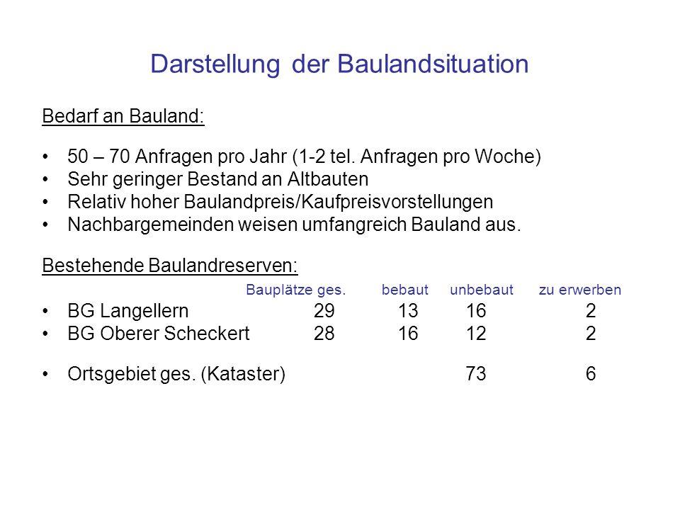 Darstellung der Baulandsituation Bedarf an Bauland: 50 – 70 Anfragen pro Jahr (1-2 tel. Anfragen pro Woche) Sehr geringer Bestand an Altbauten Relativ