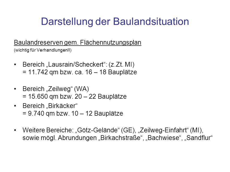 Darstellung der Baulandsituation Baulandreserven gem. Flächennutzungsplan (wichtig für Verhandlungen!!) Bereich Lausrain/Scheckert: (z.Zt. MI) = 11.74