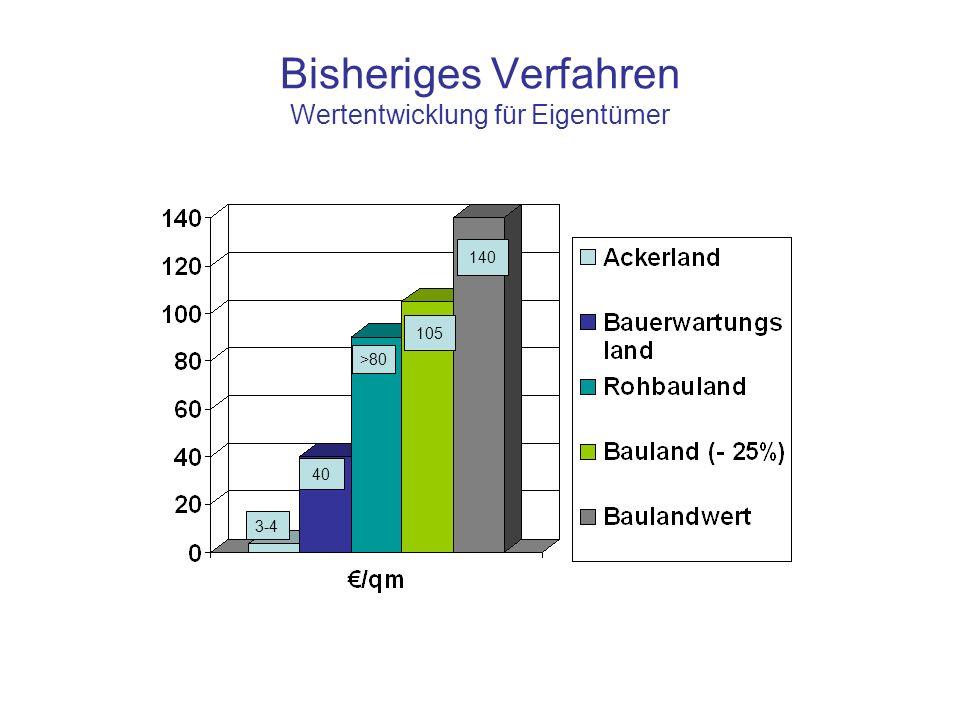 Bisheriges Verfahren Wertentwicklung für Eigentümer 3-4 40 >80 105 140