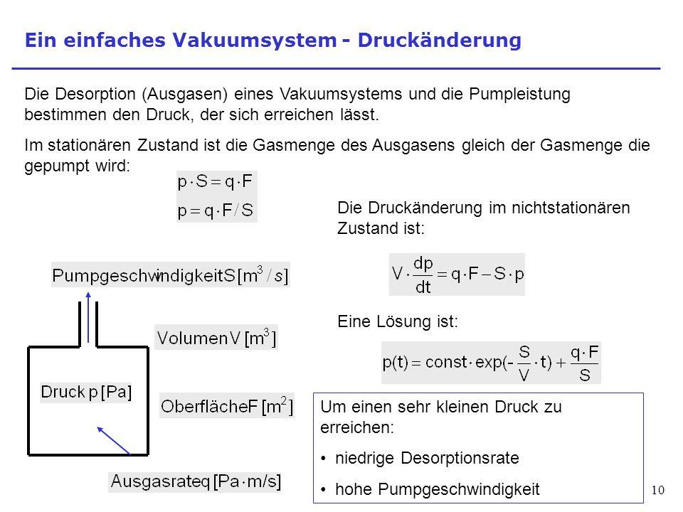 10 Ein einfaches Vakuumsystem - Druckänderung Die Desorption (Ausgasen) eines Vakuumsystems und die Pumpleistung bestimmen den Druck, der sich erreich