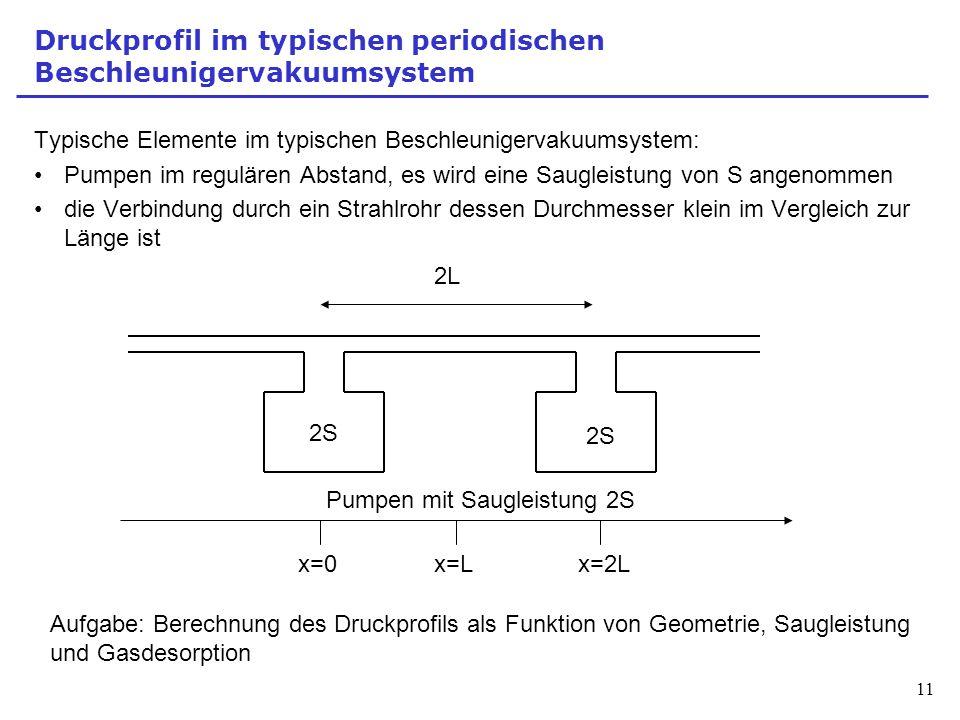 11 Druckprofil im typischen periodischen Beschleunigervakuumsystem Typische Elemente im typischen Beschleunigervakuumsystem: Pumpen im regulären Absta