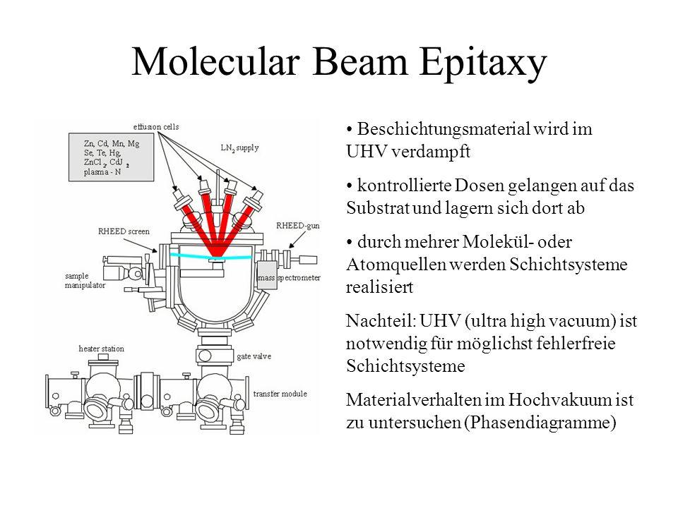Molecular Beam Epitaxy Beschichtungsmaterial wird im UHV verdampft kontrollierte Dosen gelangen auf das Substrat und lagern sich dort ab durch mehrer