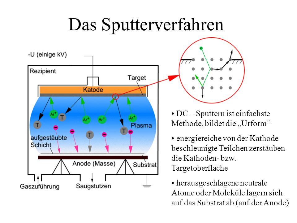 Das Sputterverfahren DC – Sputtern ist einfachste Methode, bildet die Urform energiereiche von der Kathode beschleunigte Teilchen zerstäuben die Katho