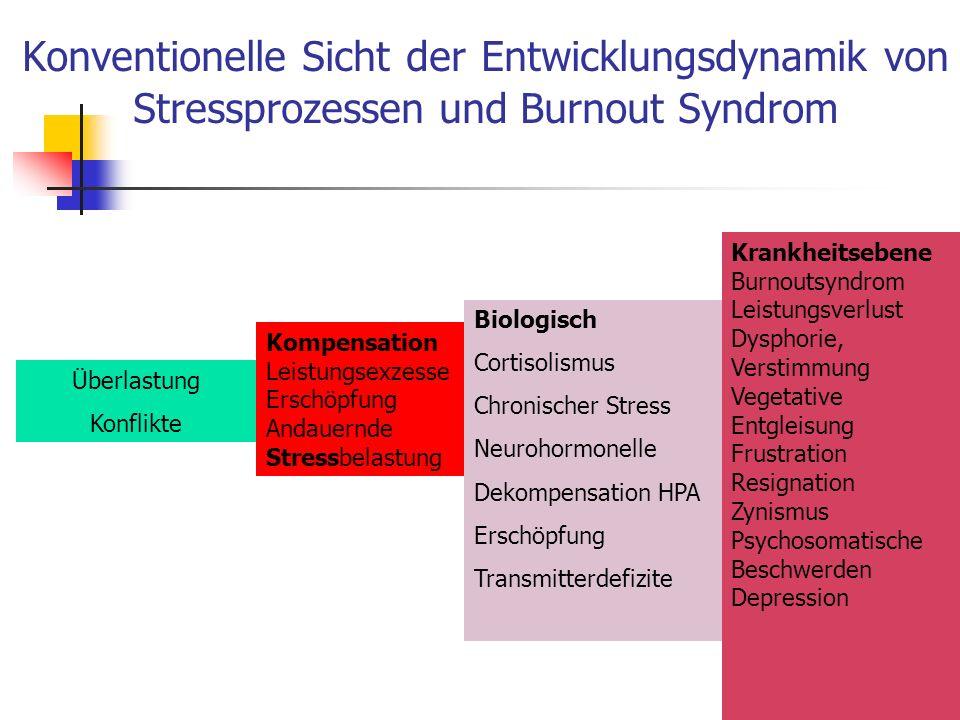 Konventionelle Sicht der Entwicklungsdynamik von Stressprozessen und Burnout Syndrom Überlastung Konflikte Kompensation Leistungsexzesse Erschöpfung A
