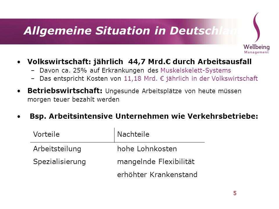 5 Allgemeine Situation in Deutschland Volkswirtschaft: jährlich 44,7 Mrd. durch Arbeitsausfall –Davon ca. 25% auf Erkrankungen des Muskelskelett-Syste