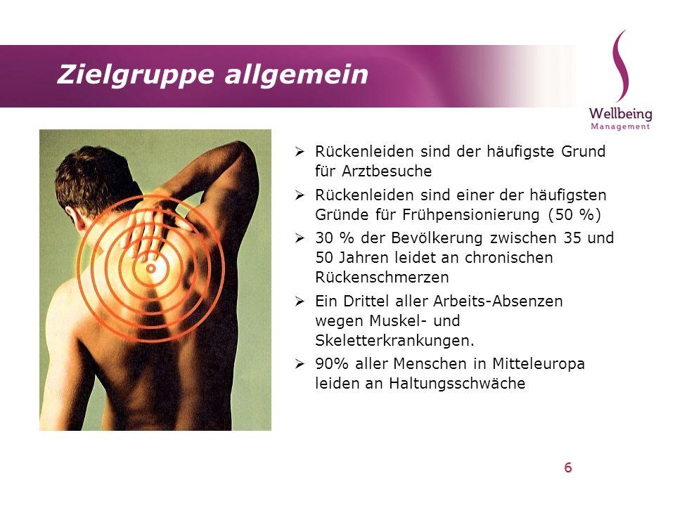 6 Zielgruppe allgemein Rückenleiden sind der häufigste Grund für Arztbesuche Rückenleiden sind einer der häufigsten Gründe für Frühpensionierung (50 %
