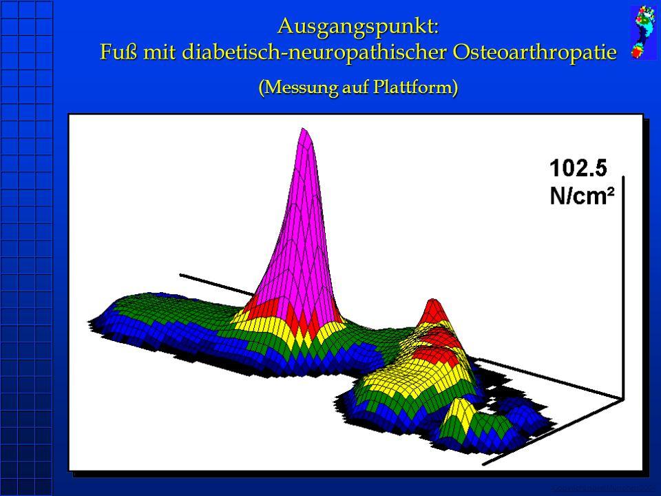 Copyright novel München 2004 Ausgangspunkt: Fuß mit diabetisch-neuropathischer Osteoarthropatie (Messung auf Plattform)