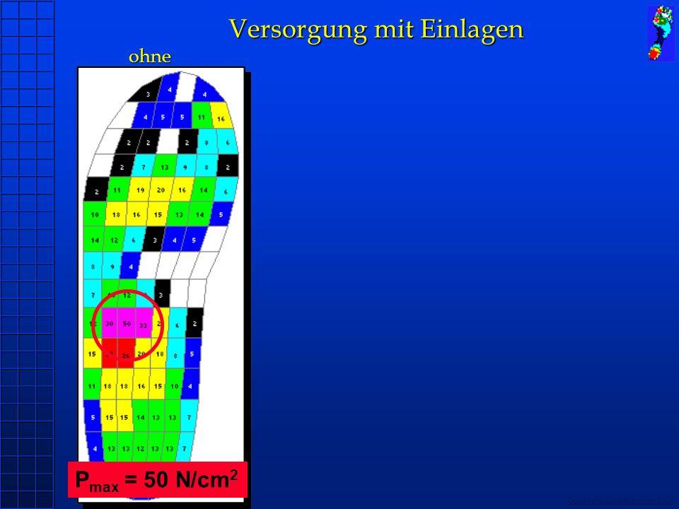 Copyright novel München 2004 Versorgung mit Einlagen ohne Versorgung mit Einlagen ohne P max = 50 N/cm 2