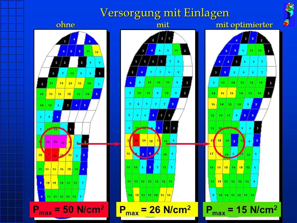 Copyright novel München 2004 P max = 50 N/cm 2 P max = 26 N/cm 2 P max = 15 N/cm 2 Versorgung mit Einlagen ohnemitmit optimierter Versorgung mit Einla