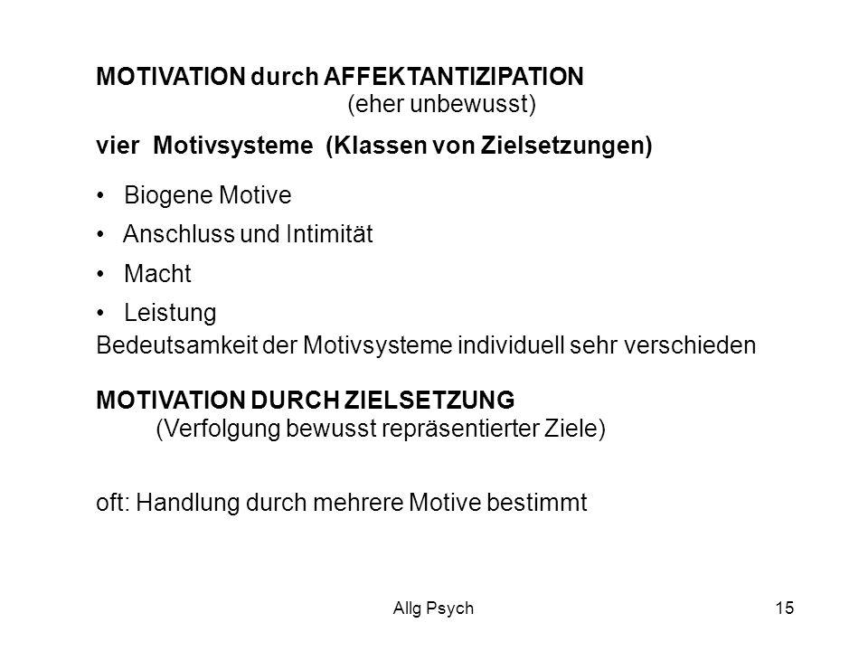 Allg Psych15 MOTIVATION durch AFFEKTANTIZIPATION (eher unbewusst) vier Motivsysteme (Klassen von Zielsetzungen) Biogene Motive Anschluss und Intimität Macht Leistung Bedeutsamkeit der Motivsysteme individuell sehr verschieden MOTIVATION DURCH ZIELSETZUNG (Verfolgung bewusst repräsentierter Ziele) oft: Handlung durch mehrere Motive bestimmt