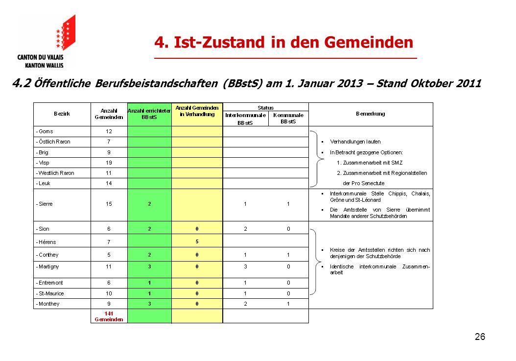 26 4. Ist-Zustand in den Gemeinden 4.2 Öffentliche Berufsbeistandschaften (BBstS) am 1.
