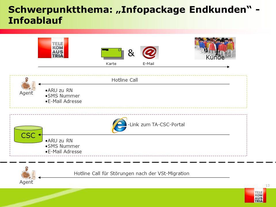 13 & KarteE-Mail Hotline Call Agent ARU zu RN SMS Nummer E-Mail Adresse ARU zu RN SMS Nummer E-Mail Adresse -Link zum TA-CSC-Portal CSC Kunde Hotline