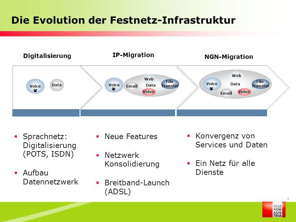 5 NGN-Migration in neues Telefonsystem – der Anschluss an die multimediale Zukunft Gesamte bestehende Festnetz-Infrastruktur wird auf innovative Next Generation-Plattform migriert Auf dieser All-IP Serviceplattform laufen alle Kommunikations- dienste zusammen – zu einer einzigen Netzinfrastruktur Basis für die Services der Zukunft (z.B.