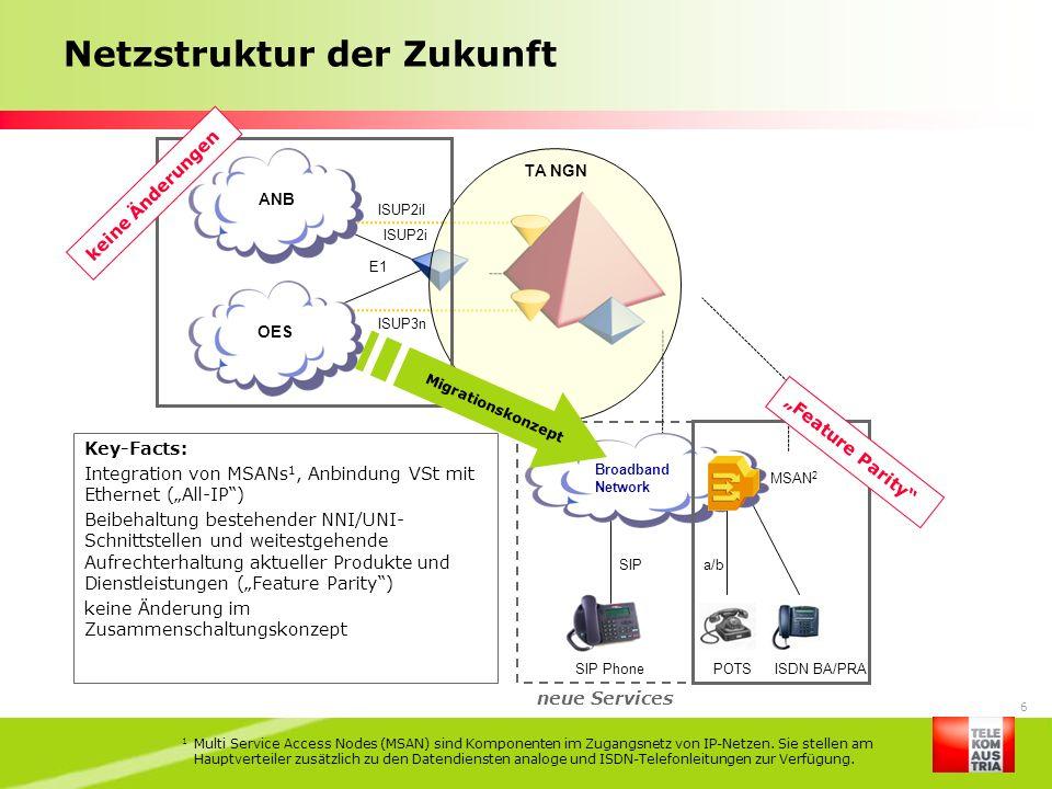 6 Netzstruktur der Zukunft Broadband Network SIP Phone SIP POTS a/b MSAN 2 ISDN BA/PRA ISUP3n OES ANB ISUP2iI TA NGN E1 ISUP2i 1 Multi Service Access
