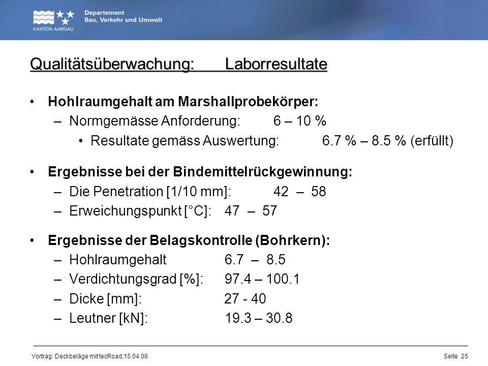 Vortrag: Deckbeläge mit tecRoad,15.04.08 Qualitätsüberwachung:Laborresultate Hohlraumgehalt am Marshallprobekörper: –Normgemässe Anforderung:6 – 10 %