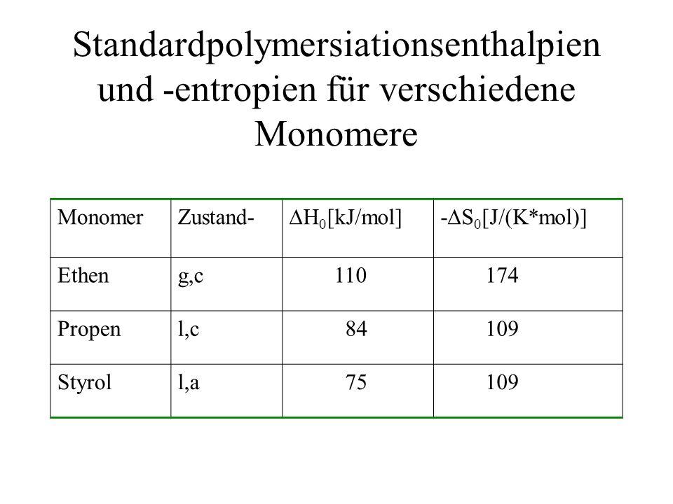 Standardpolymersiationsenthalpien und -entropien für verschiedene Monomere MonomerZustand- H 0 [kJ/mol]- S 0 [J/(K*mol)] Etheng,c 110 174 Propenl,c 84