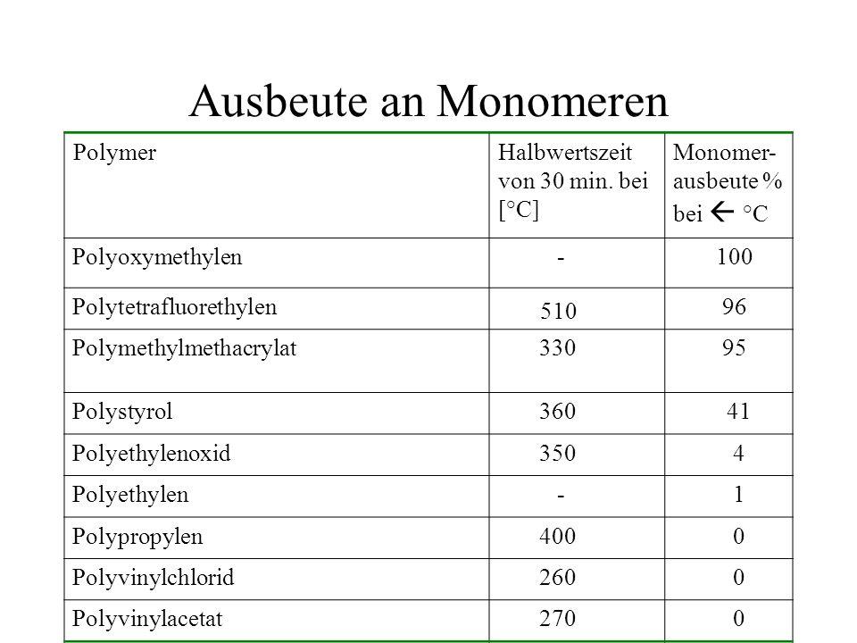 Ausbeute an Monomeren PolymerHalbwertszeit von 30 min. bei [°C] Monomer- ausbeute % bei °C Polyoxymethylen -100 Polytetrafluorethylen 510 96 Polymethy