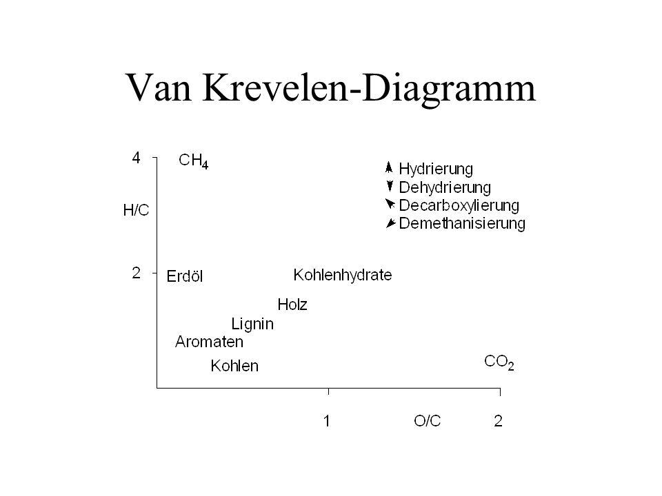 Van Krevelen-Diagramm