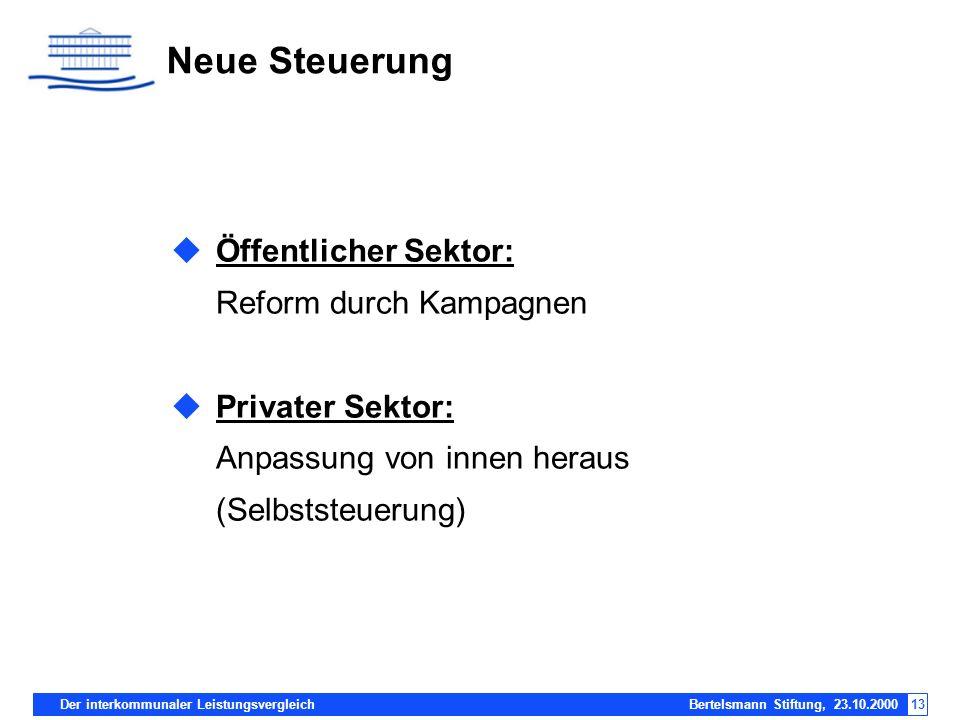 Der interkommunaler Leistungsvergleich Bertelsmann Stiftung, 23.10.200013 Neue Steuerung Öffentlicher Sektor: Reform durch Kampagnen Privater Sektor: