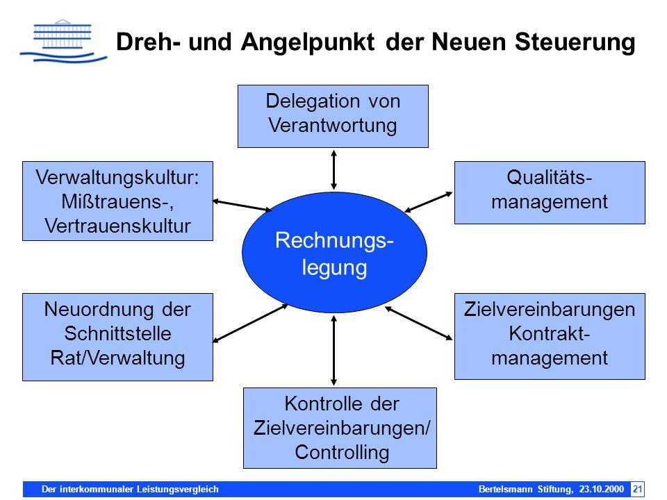 Der interkommunaler Leistungsvergleich Bertelsmann Stiftung, 23.10.200021 Verwaltungskultur: Mißtrauens-, Vertrauenskultur Dreh- und Angelpunkt der Ne