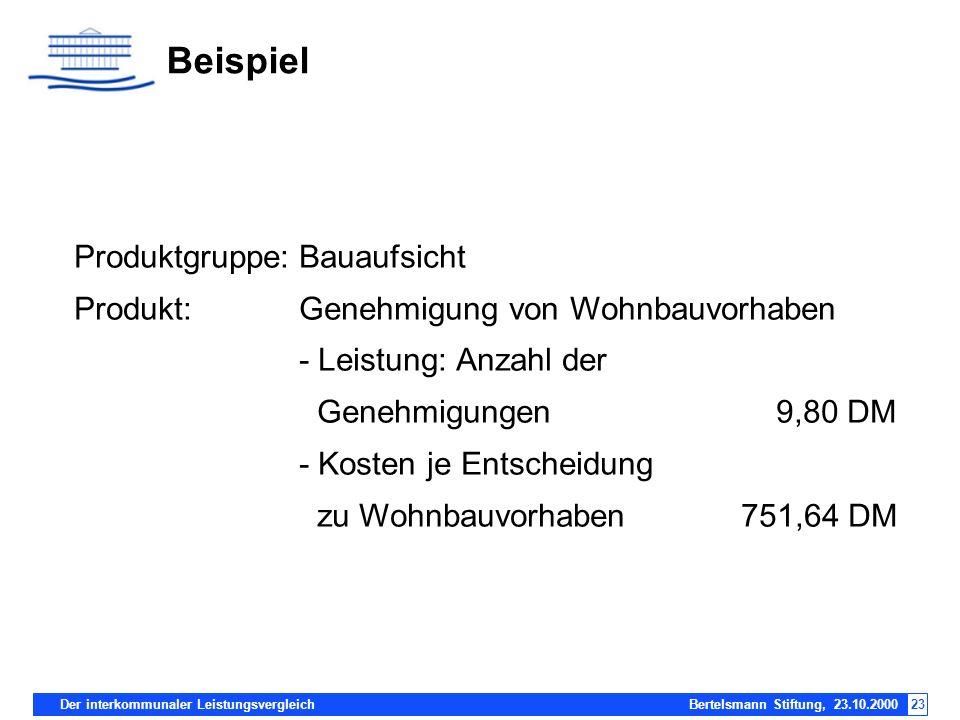 Der interkommunaler Leistungsvergleich Bertelsmann Stiftung, 23.10.200023 Beispiel Produktgruppe:Bauaufsicht Produkt:Genehmigung von Wohnbauvorhaben -