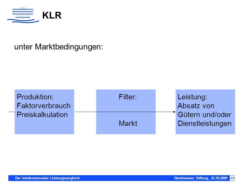 Der interkommunaler Leistungsvergleich Bertelsmann Stiftung, 23.10.200028 KLR unter Marktbedingungen: Produktion: Faktorverbrauch Preiskalkulation Lei