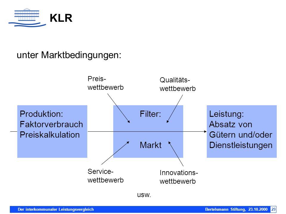 Der interkommunaler Leistungsvergleich Bertelsmann Stiftung, 23.10.200029 KLR unter Marktbedingungen: Produktion: Faktorverbrauch Preiskalkulation Lei