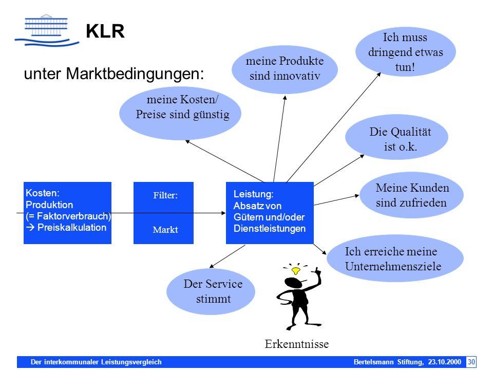 Der interkommunaler Leistungsvergleich Bertelsmann Stiftung, 23.10.200030 KLR Kosten: Produktion (= Faktorverbrauch) Preiskalkulation Filter: Markt me