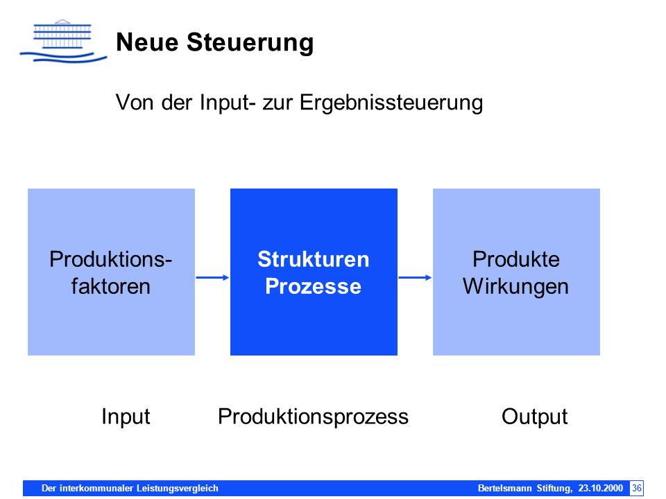 Der interkommunaler Leistungsvergleich Bertelsmann Stiftung, 23.10.200036 Neue Steuerung Von der Input- zur Ergebnissteuerung Strukturen Prozesse Prod