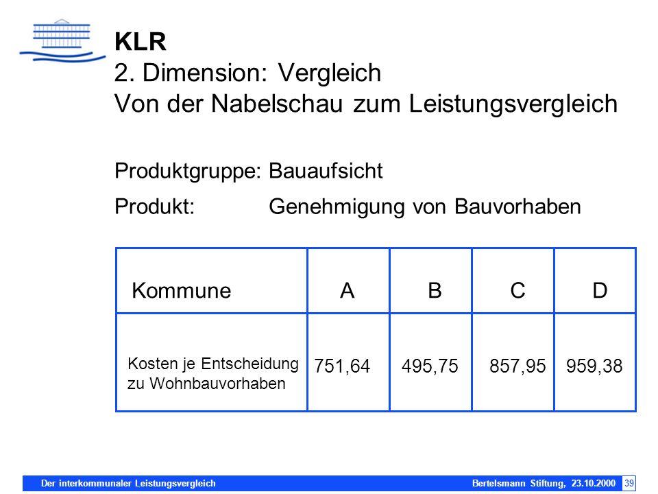 Der interkommunaler Leistungsvergleich Bertelsmann Stiftung, 23.10.200039 KLR 2. Dimension: Vergleich Von der Nabelschau zum Leistungsvergleich Produk