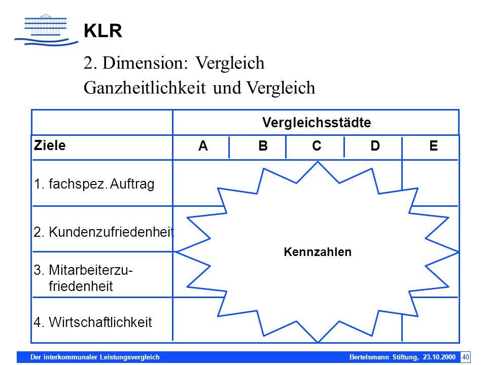 Der interkommunaler Leistungsvergleich Bertelsmann Stiftung, 23.10.200040 KLR Ziele 1.fachspez. Auftrag 2.Kundenzufriedenheit 3.Mitarbeiterzu- frieden