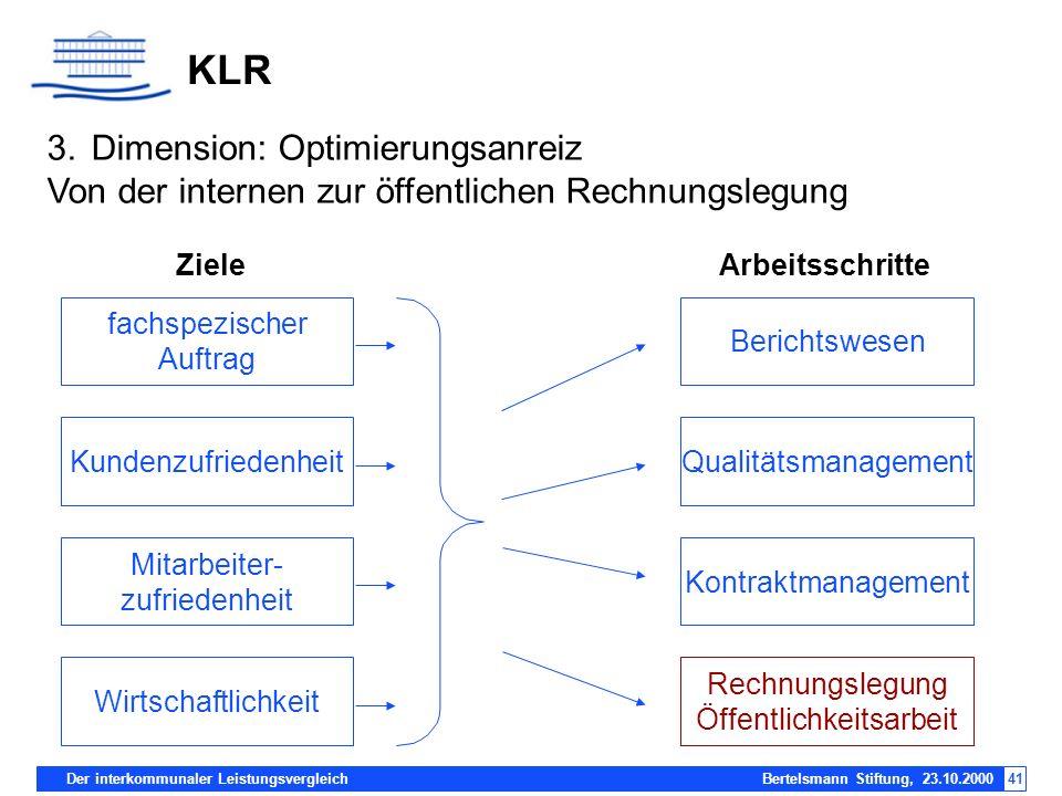 Der interkommunaler Leistungsvergleich Bertelsmann Stiftung, 23.10.200041 KLR Arbeitsschritte Wirtschaftlichkeit Mitarbeiter- zufriedenheit Kundenzufr