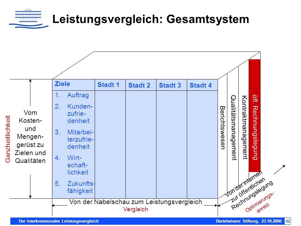 Der interkommunaler Leistungsvergleich Bertelsmann Stiftung, 23.10.200042 Leistungsvergleich: Gesamtsystem Vom Kosten- und Mengen- gerüst zu Zielen un