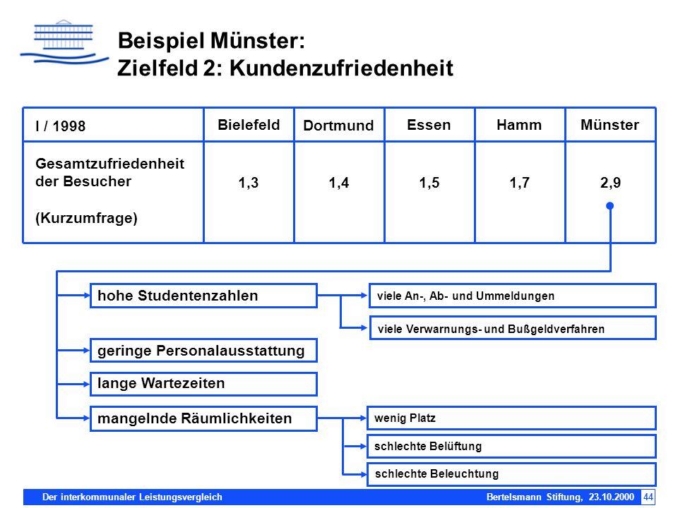 Der interkommunaler Leistungsvergleich Bertelsmann Stiftung, 23.10.200044 Beispiel Münster: Zielfeld 2: Kundenzufriedenheit I / 1998 Dortmund Bielefel