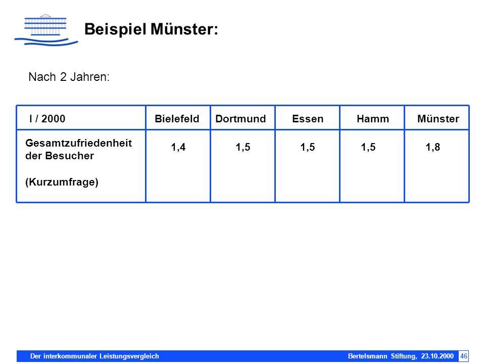 Der interkommunaler Leistungsvergleich Bertelsmann Stiftung, 23.10.200046 Beispiel Münster: I / 2000DortmundBielefeldEssenHammMünster Gesamtzufriedenh
